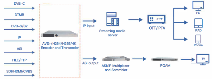 Audio Video Encoder Serials MPEG - 2  SD / HD  Real Time Transcoder 0