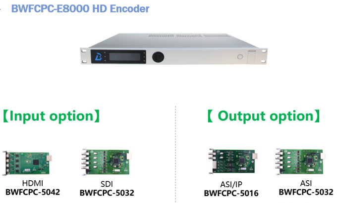 HEVC H.265 Digital Headend Equipment Single Channel HD Encoder Long Lifespan 0