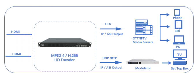 Idea Solution Head End Processor HD/SD H.264/H.265/HEVC 16 Channels Encoder For IPTV OTT 1